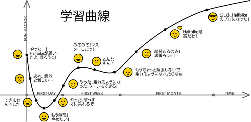 200624 67523 learning curve japan